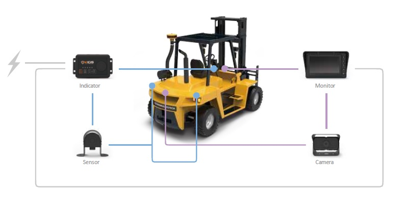 Forklift Camera System Your Safty Zone